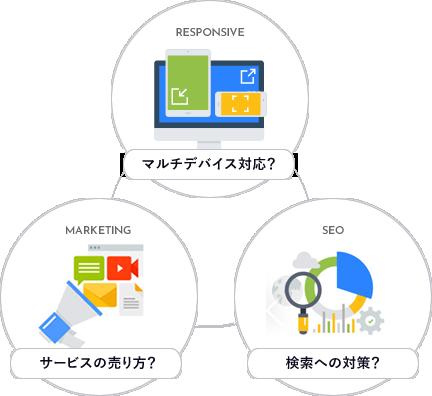 マルチデバイス対応、サービスの売り方、検索への対応